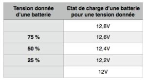 etat-de-charge-des-batteries