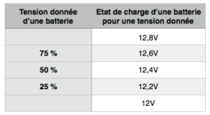 etat-de-charge-des-batteries
